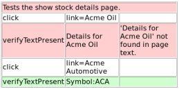 失败的查看股票细节测试用例